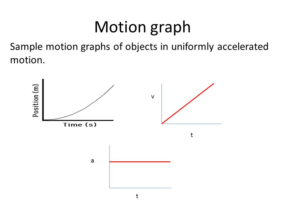 Motion graph Sample motion graphs of objects in uniformly accelerated motion. v t a t