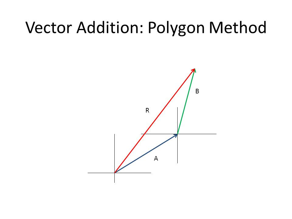 Vector Addition: Polygon Method