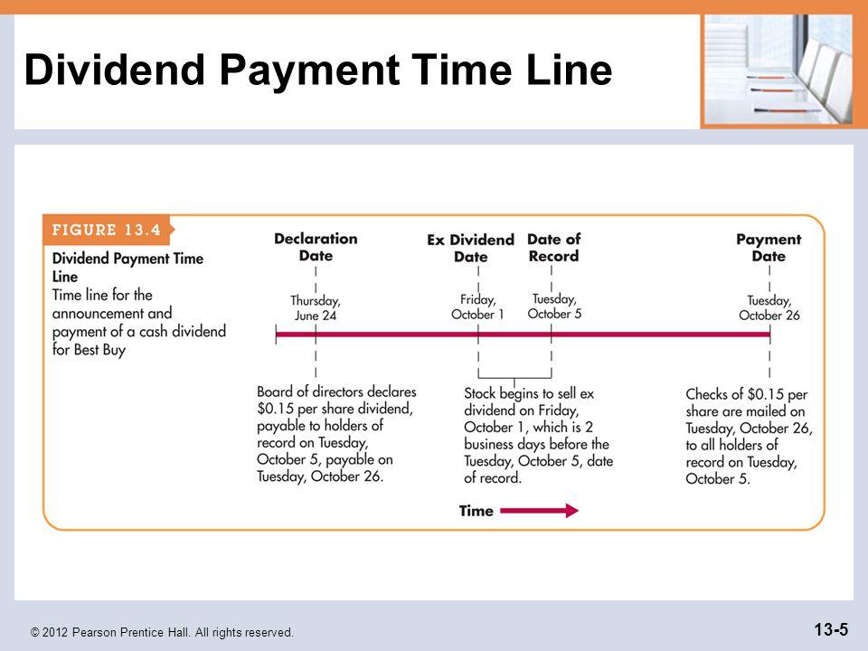 dividend payables