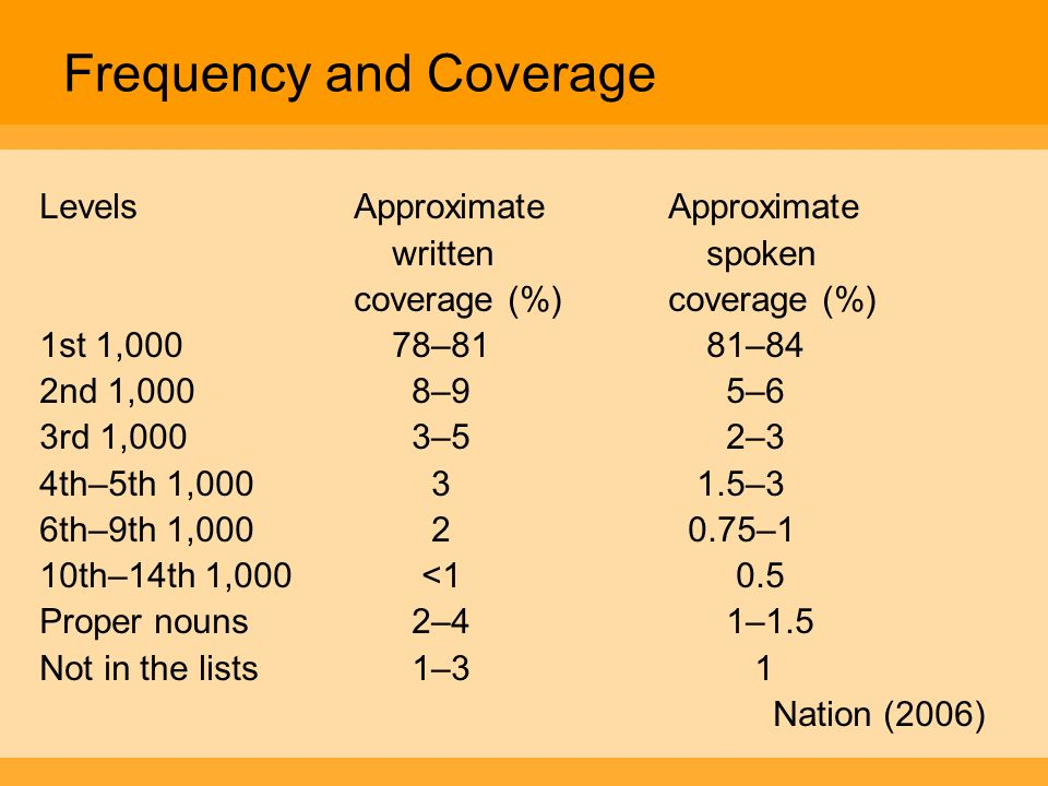 Frequency and Coverage