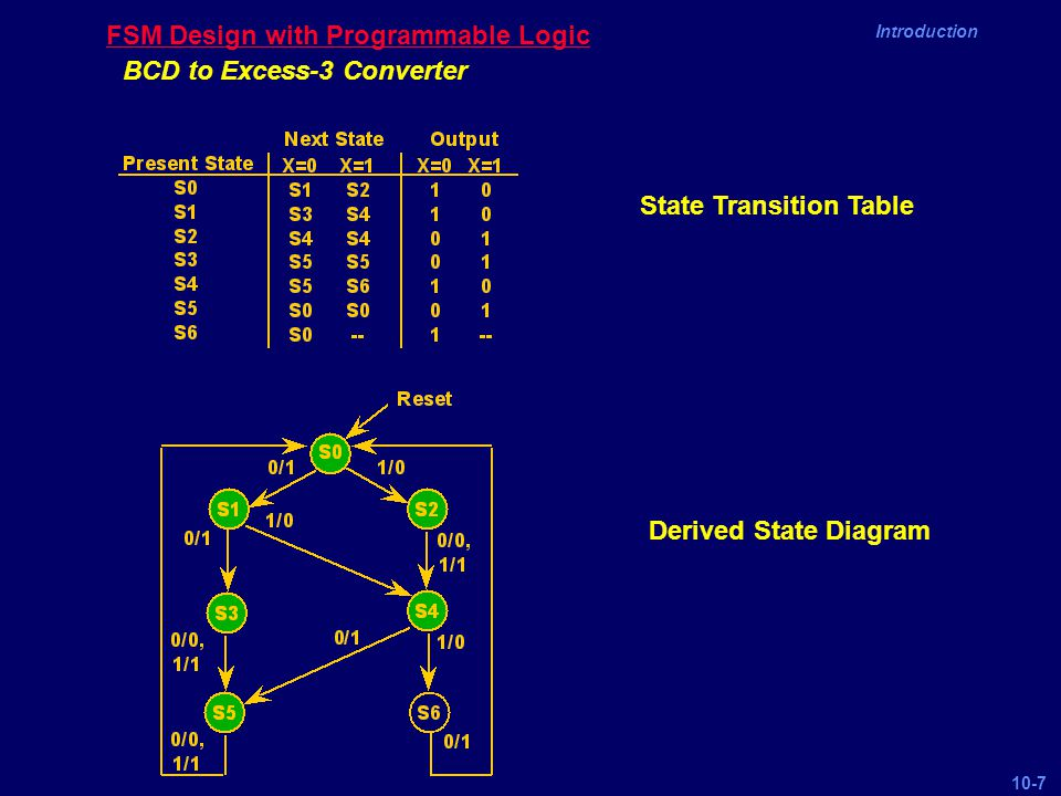 Chapter 10 Finite State Machine Implementation Ppt Video Online. Bcd To Excess3 Converter State Transition Table Derived Diagram Fsm Design With Programmable Logic. Wiring. Bcd To Excess 3 Logic Diagram Auto Wiring At Eloancard.info