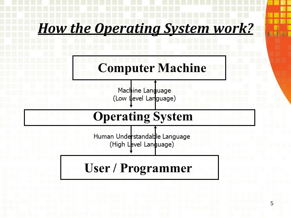 How the Operating System work