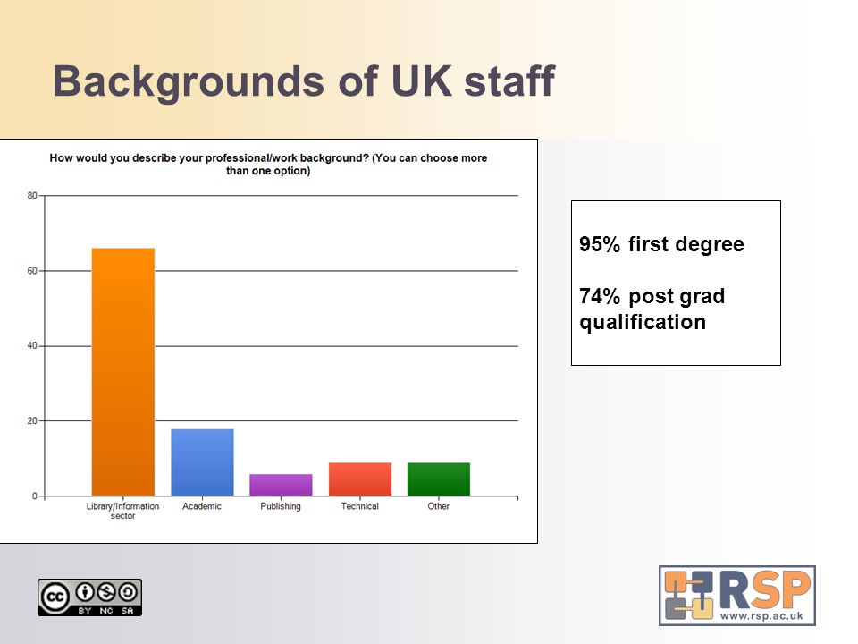Backgrounds of UK staff