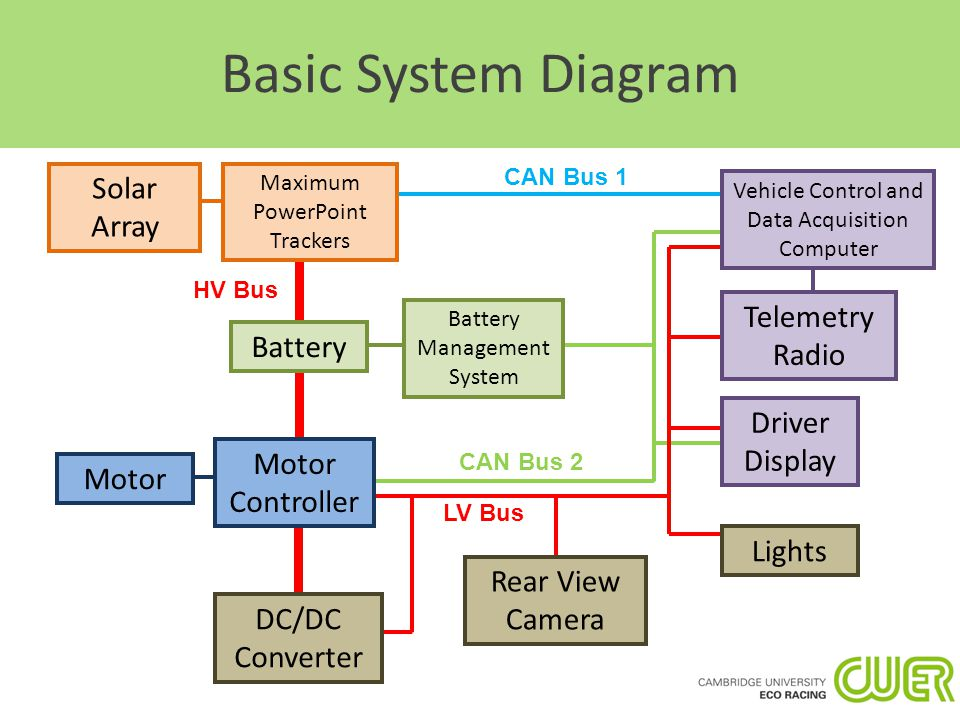 solar car electrical system overview ppt video online download Automotive Electrical Systems Tutorials basic system diagram solar array telemetry radio battery