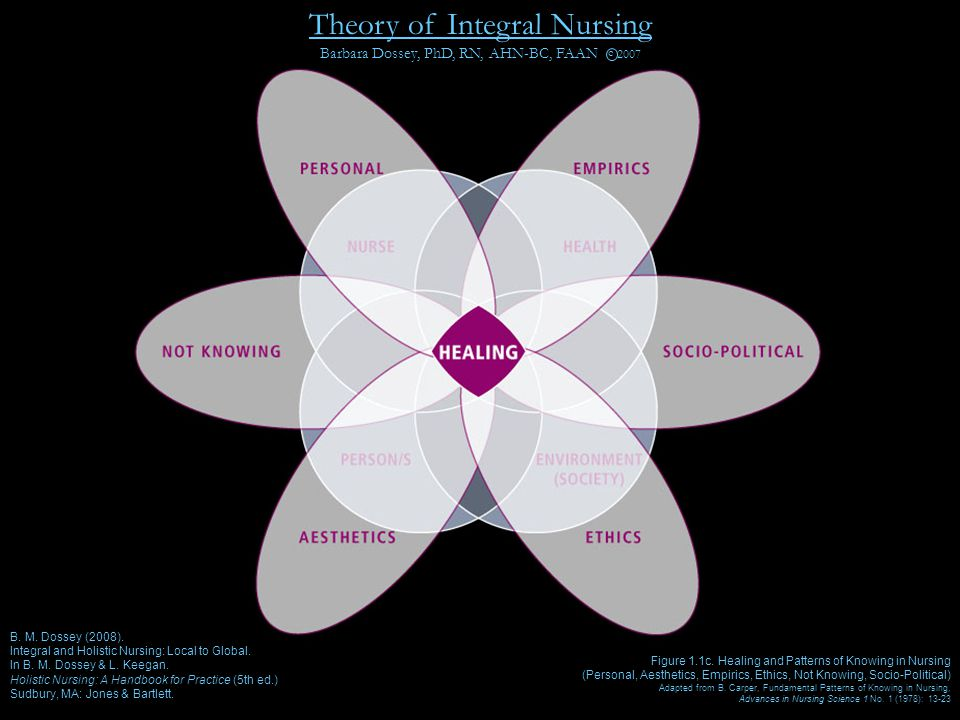 aesthetic ways of knowing and philosophy of nursing Aesthetic way of knowing no description by  aesthetic nursing is the art of nursing mind, body and spirit involvement in a creative, transformational experience  a dialogue between the aesthetics of nursing and philosophy journal of nursing, 59(1), 83-90 retrieved sept 18, 2015, from cinahl database chinn, pl, & kramer, mk.