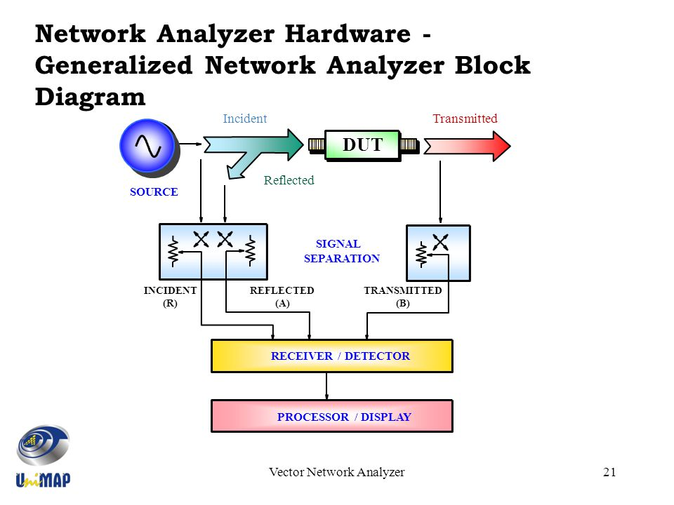 Introduction To Vector Network Analyzer  Vna