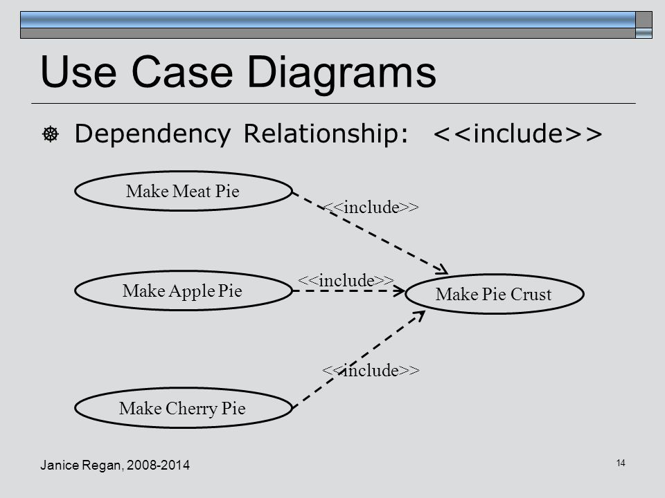 Cmpt 275 software engineering ppt video online download use case diagrams dependency relationship include ccuart Images