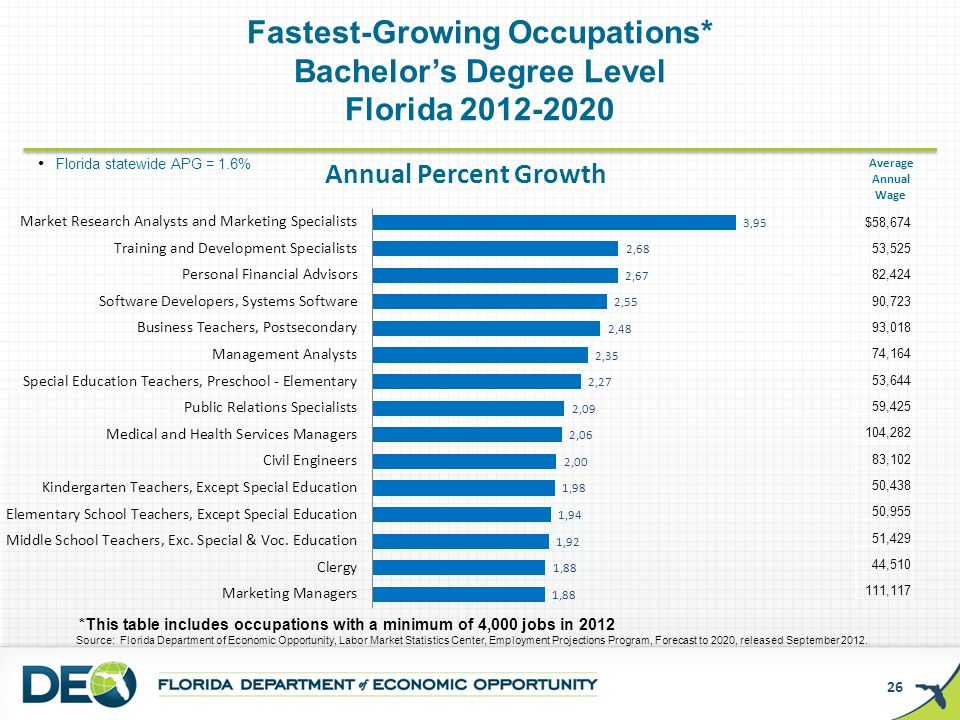 Employment Projections -- Background - ppt download