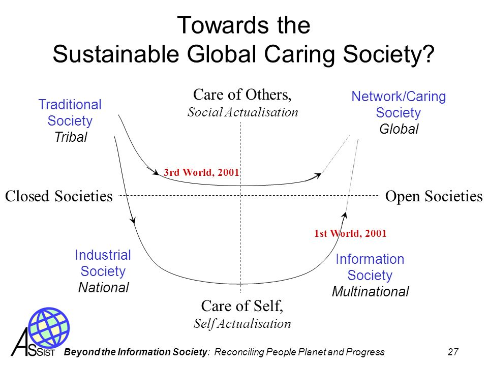 Towards the Sustainable Global Caring Society