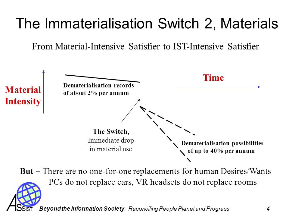 The Immaterialisation Switch 2, Materials