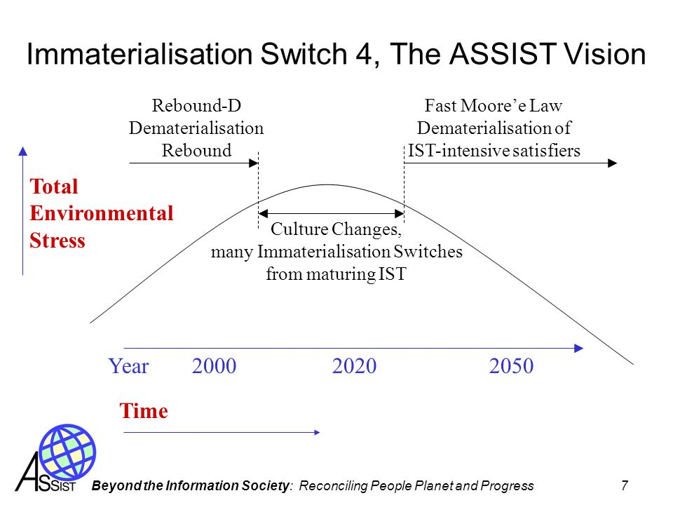 Immaterialisation Switch 4, The ASSIST Vision