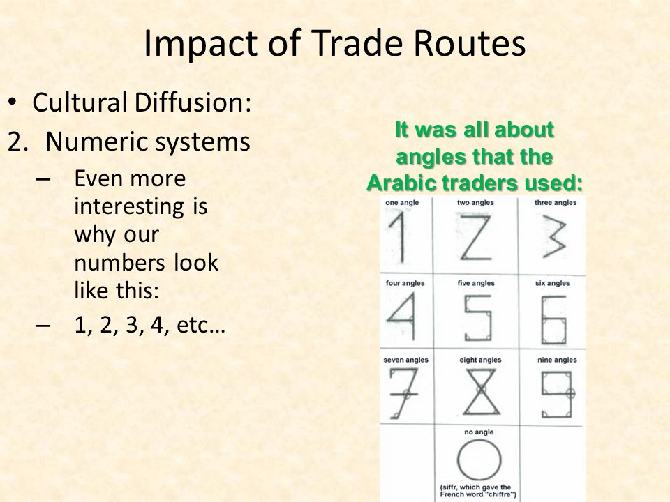 It was all about angles that the Arabic traders used: