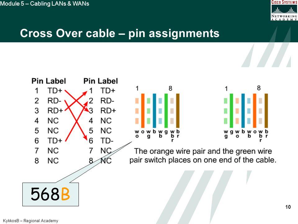 CABLING LANs & WANs Module 5 Semester I. - ppt download