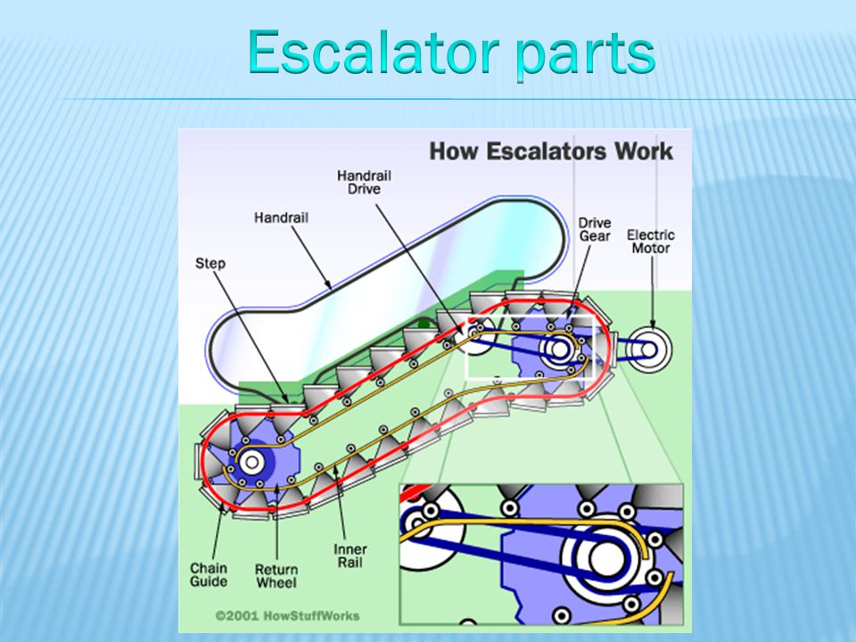 Escalator And Moving Walk Ppt Video Online Download