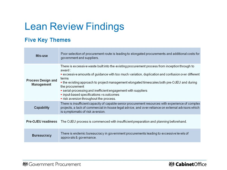 Lean Review Findings Five Key Themes
