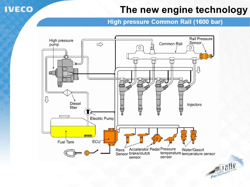 the new engine technology