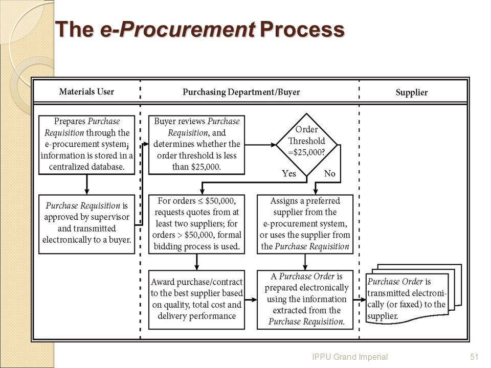 Procurement procedures ppt