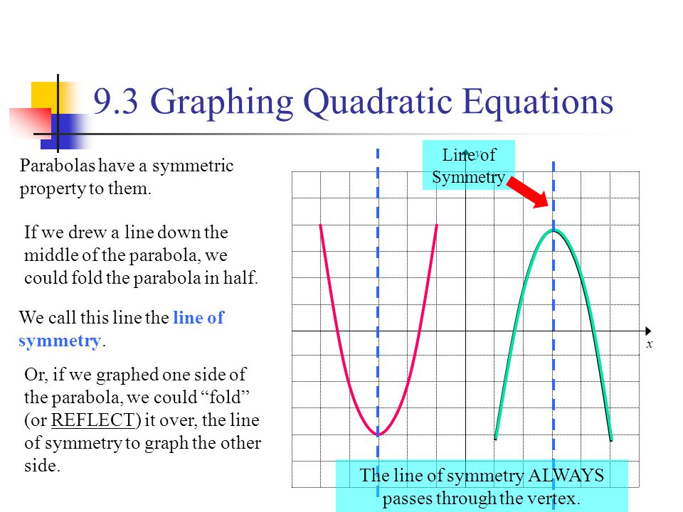 9.3 Graphing Quadratic Equations