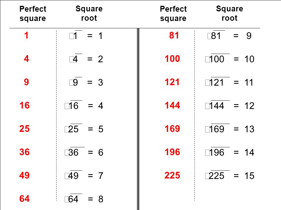 Perfect square Square root. Perfect square. Square root. 1. Ö1 = Ö81 = Ö4 = 2.