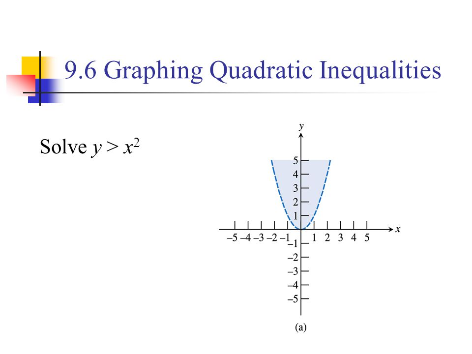 9.6 Graphing Quadratic Inequalities
