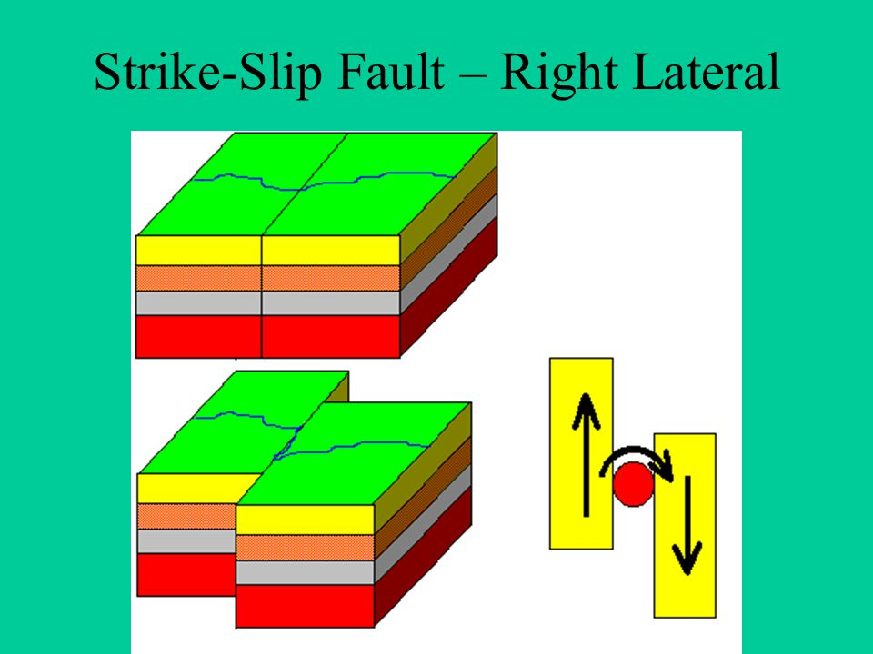 Strike-Slip Fault – Right Lateral