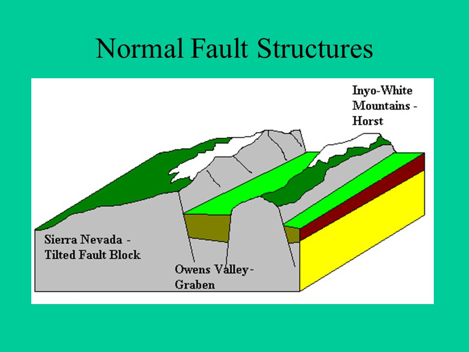 Normal Fault Structures