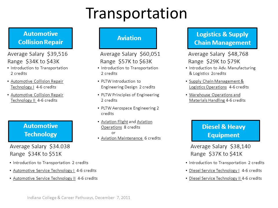 Transportation Automotive Collision Repair Logistics & Supply Aviation