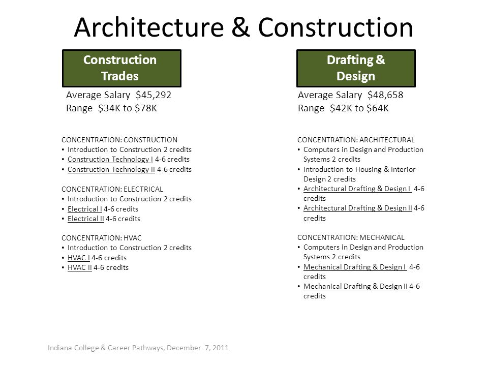 Architecture & Construction