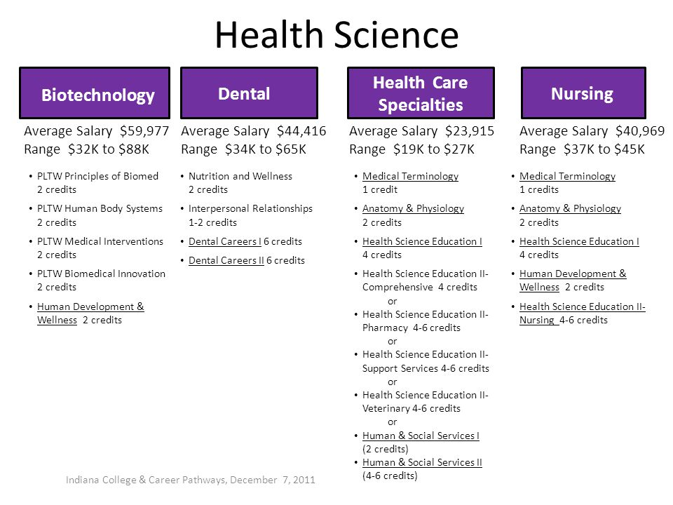 Health Care Specialties