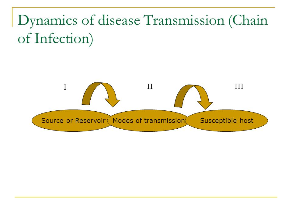 5 types of mode of transmission-8770