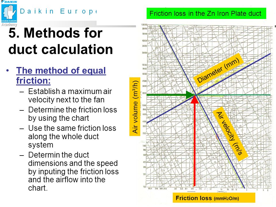 Recommended Friction Loss In Ducts