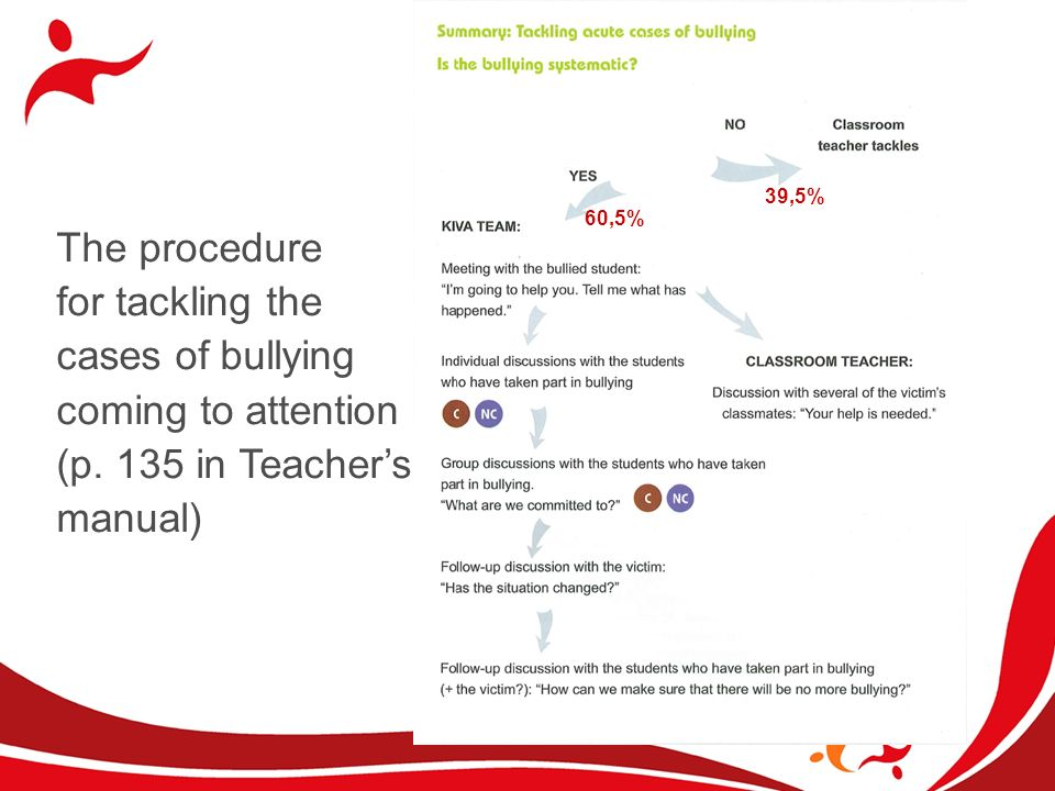 The procedure for tackling the cases of bullying coming to attention