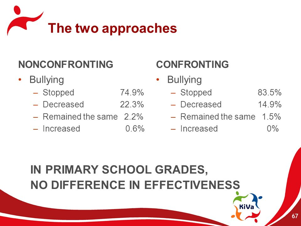 The two approaches IN PRIMARY SCHOOL GRADES,