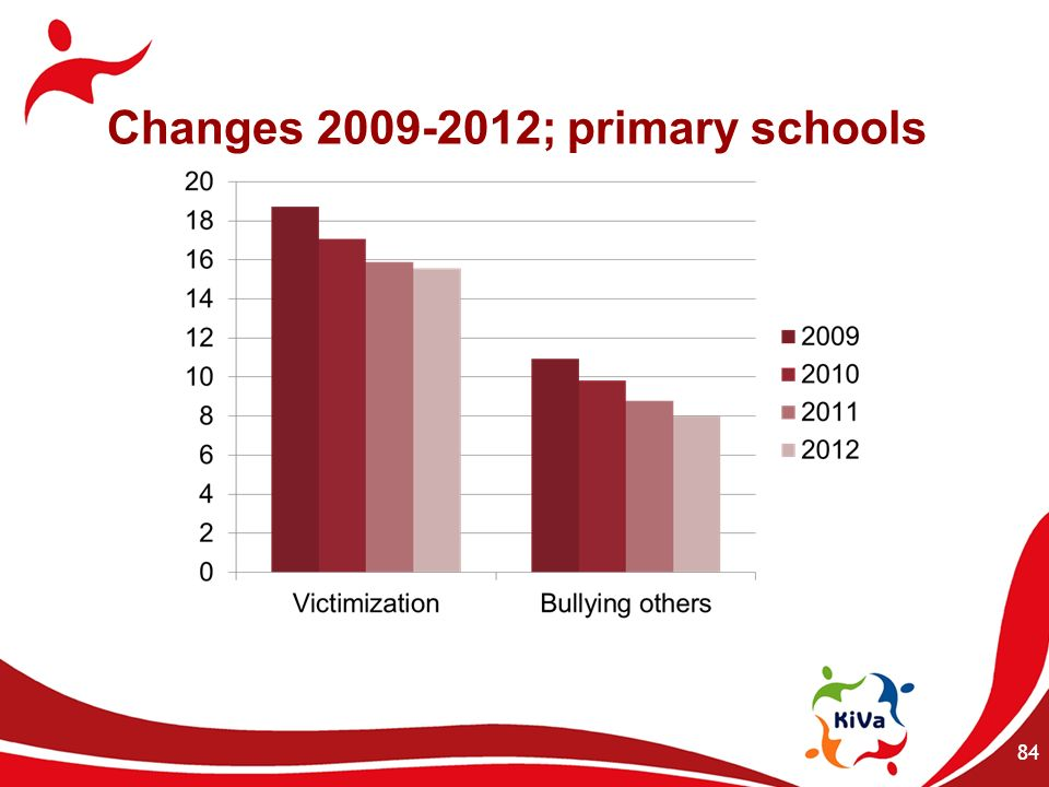 Changes 2009-2012; primary schools