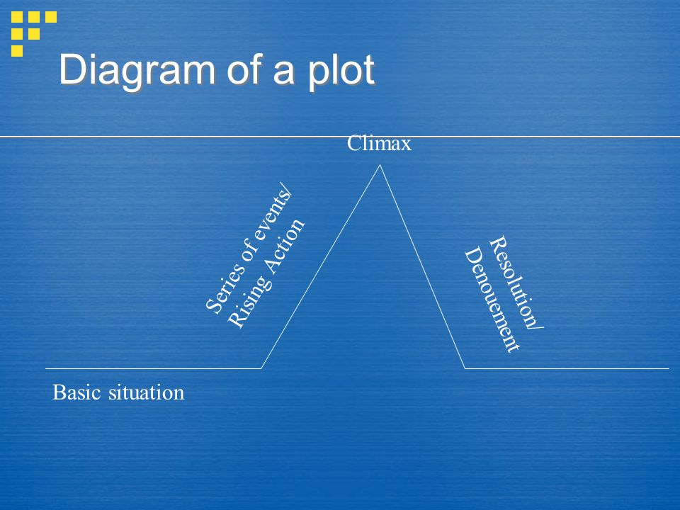 Diagram of a plot Climax Series of events/ Rising Action