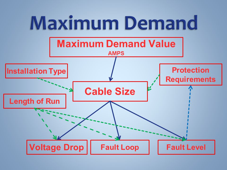 ELECTRICAL INSTALLATION PLANNING - ppt video online download
