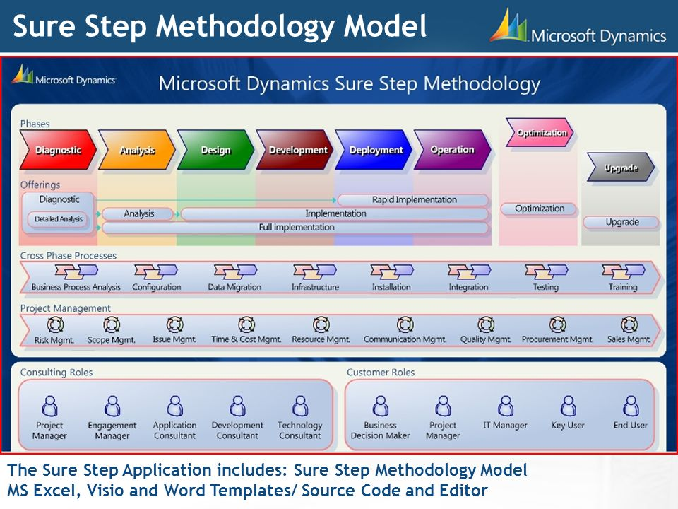 Bildergebnis für microsoft dynamics sure step methodology