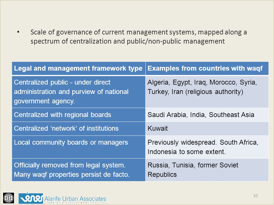 Scale of governance of current management systems, mapped along a spectrum of centralization and public/non-public management