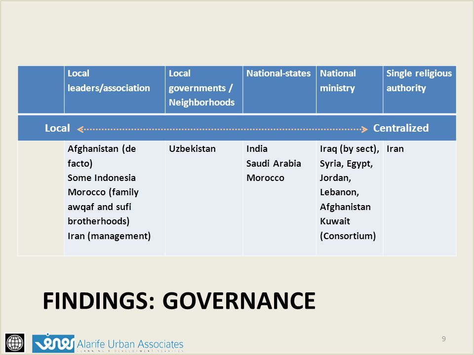 Findings: governance Local Centralized Local leaders/association