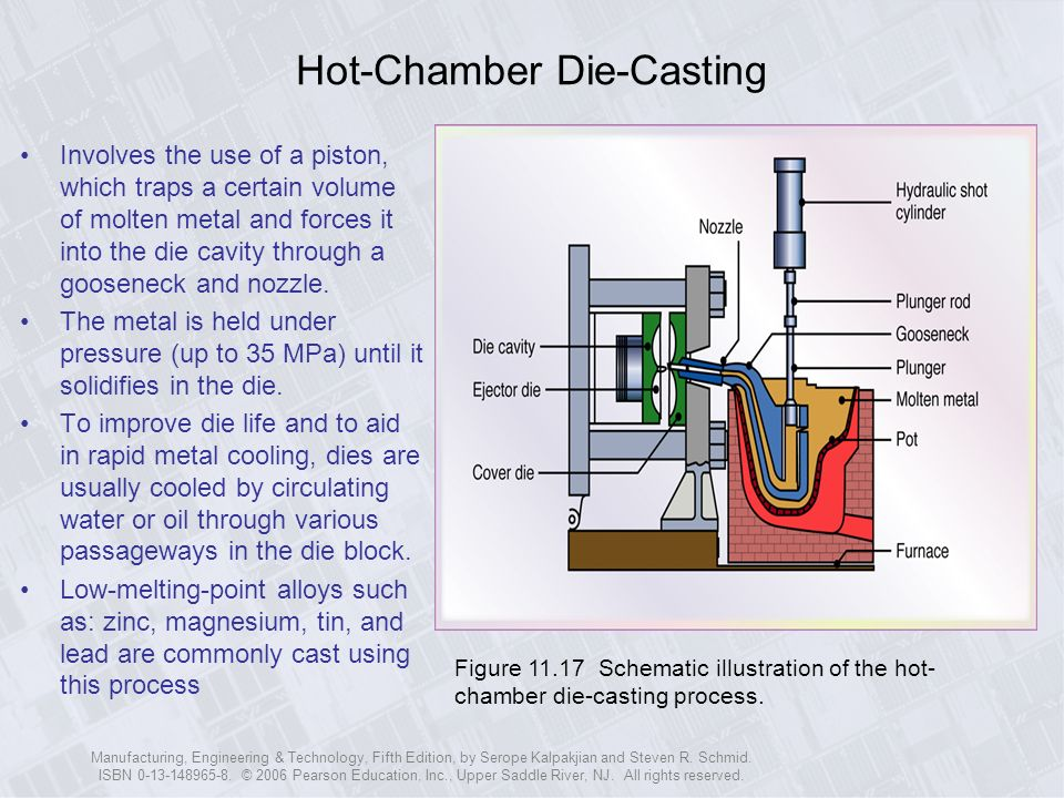 Ppt Download Processes Metal-casting handkerchief