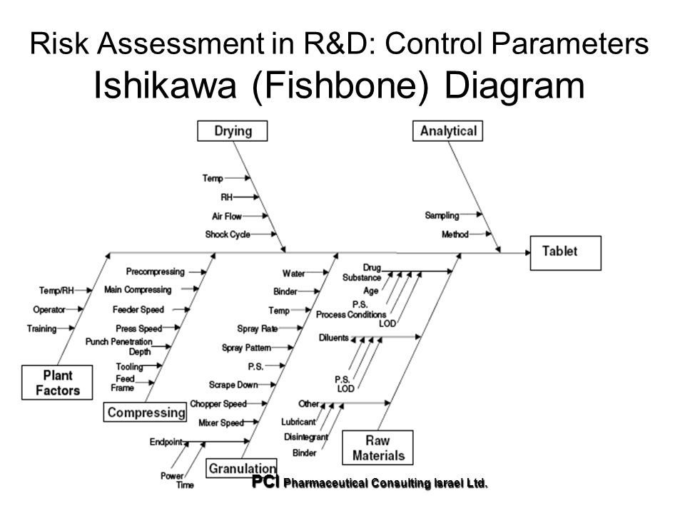 Incremental gmps for imps and qp batch certification ppt download 67 risk assessment in rd control parameters ishikawa fishbone diagram ccuart Gallery