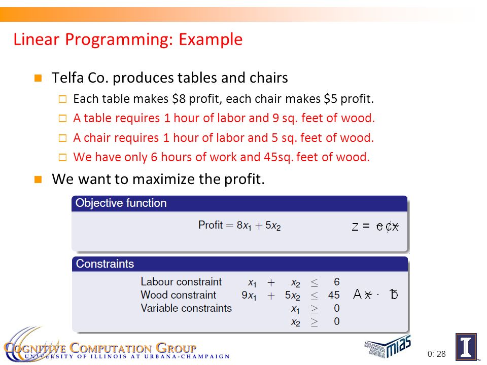 what are the essential ingredients of a linear programming model The decision variables in a linear programming model are those variables that represent production levels, transportation levels, etc which are under the control of this theorem takes into account the case of a boundary line because such a line must lie between two corner points of the feasible region.