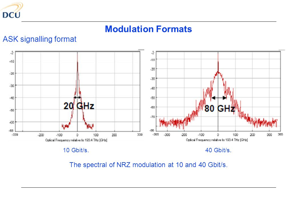 The spectral of NRZ modulation at 10 and 40 Gbit/s.
