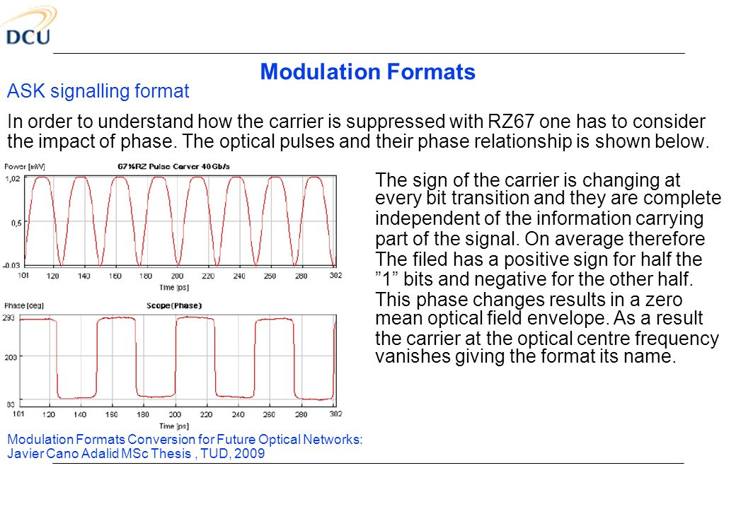Modulation Formats ASK signalling format