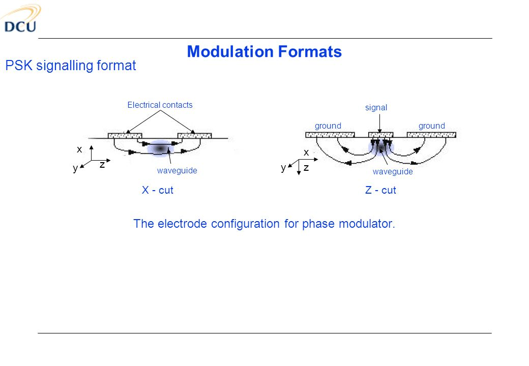 The electrode configuration for phase modulator.