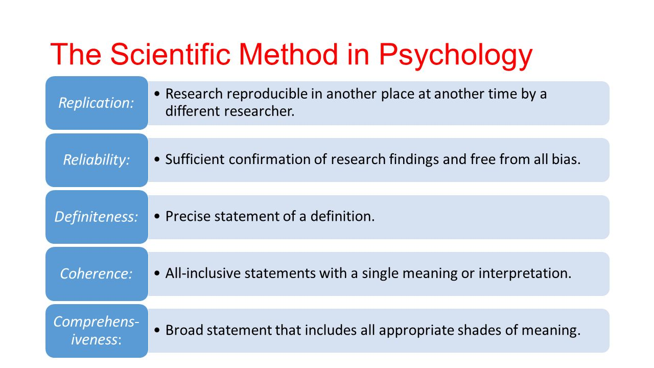 Methods of psychology: a brief description 97