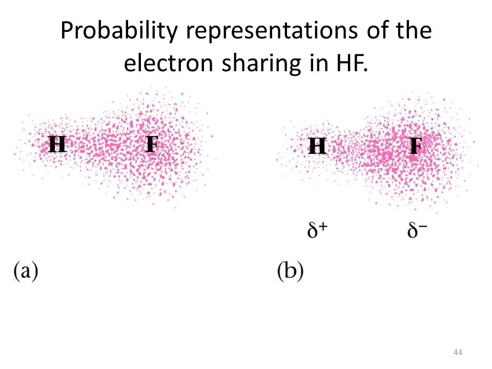 Probability representations of the electron sharing in HF.