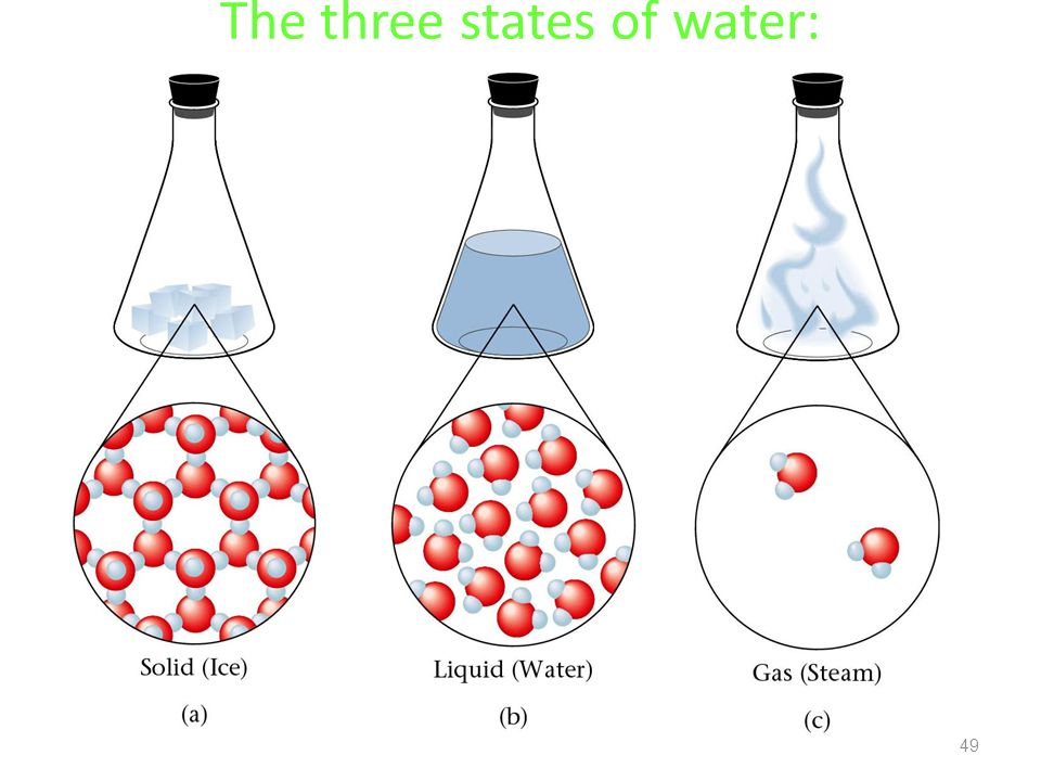 The three states of water: