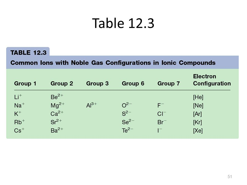 Table 12.3