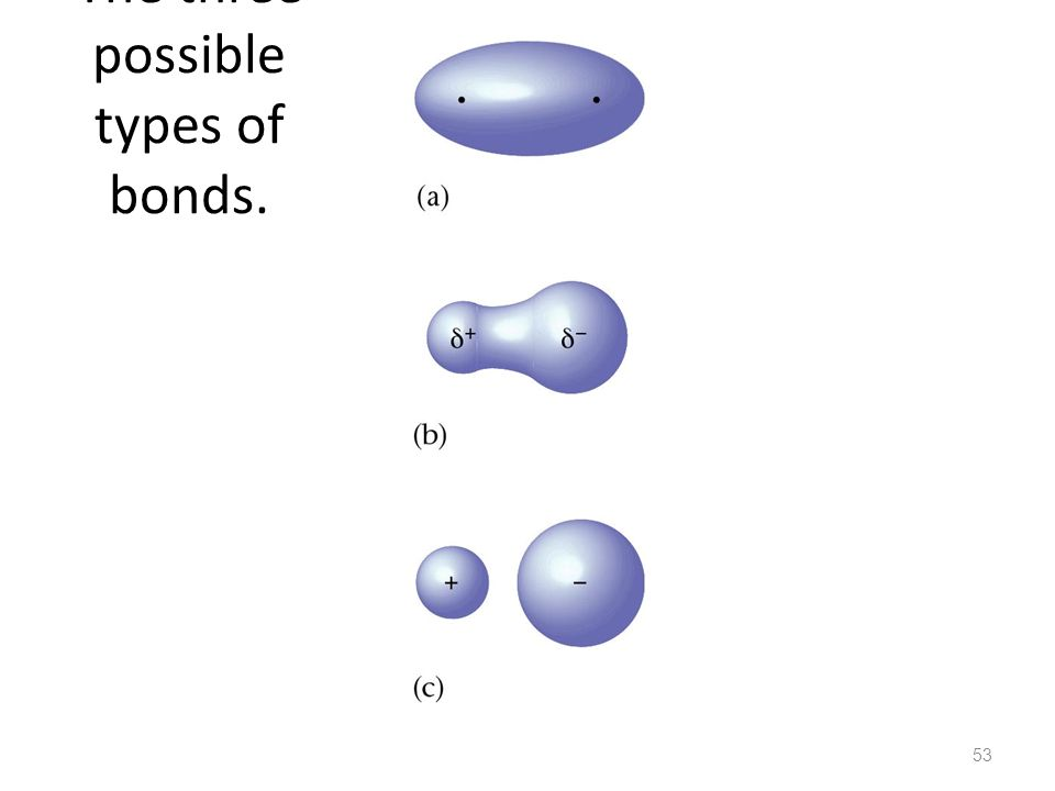 The three possible types of bonds.